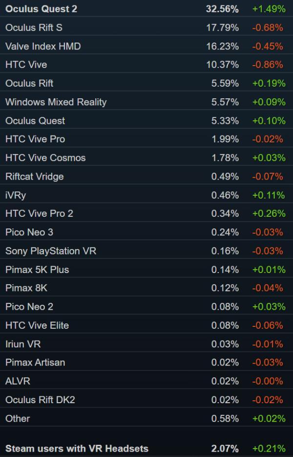 Steam销量榜:「喋血复仇」夺冠 Valve Index第四