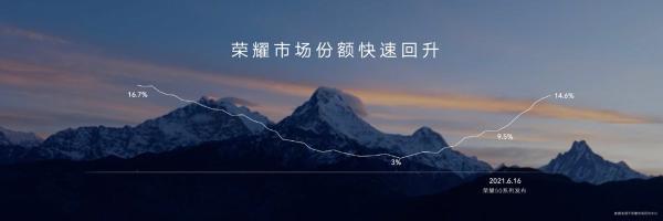 赵明:荣耀最快一年拿下国内第一