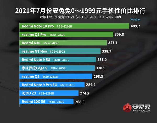 7月Android手机性价比榜:Redmi连夺三冠