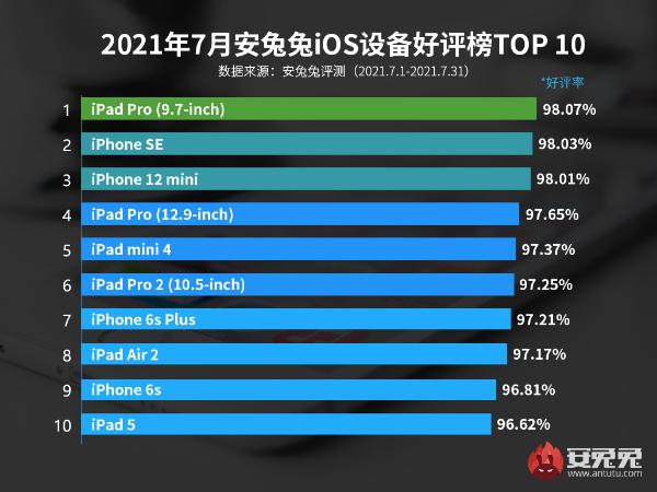 7月iOS设备好评榜:小屏旗舰惹人爱