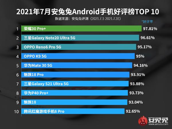 7月Android手机好评榜:太意外 没想到第三名是它