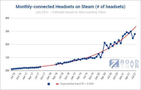 7月Steam平台VR头显连接数量接近280万台
