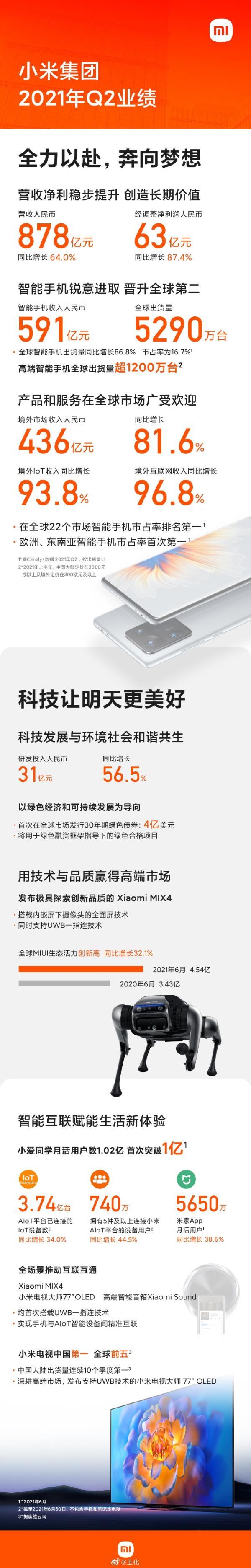 小米手机:全球22个市场第一