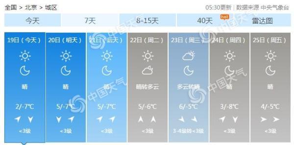 """晴冷!双休日北京晴天占据""""主场"""" 今天最高气温2℃注意保暖"""