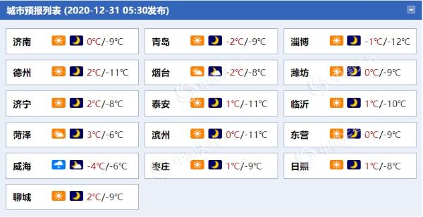 """受寒潮""""余威""""影响山东今日气温持续低迷 半岛局地仍有阵雪"""