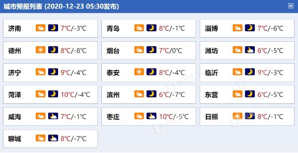 阵风6级!山东今日阳光在线气温低 半岛地区将有北风侵扰