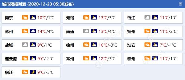 江苏气温先升后降 明天最低气温跌至冰点以下局地有冰冻