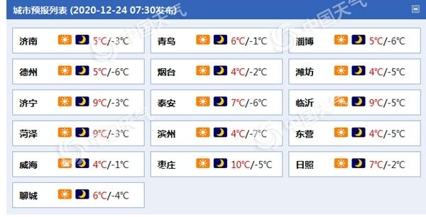 大风持续!山东半岛阵风6级 早晚气温低迷需防风保暖