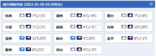 """冰冻!浙江今明天气温""""冻""""真格 过程降温幅度可达10℃"""