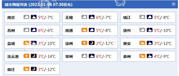 冰冻+大风!冷空气又来 江苏淮北地区明晨最低温跌至-13℃