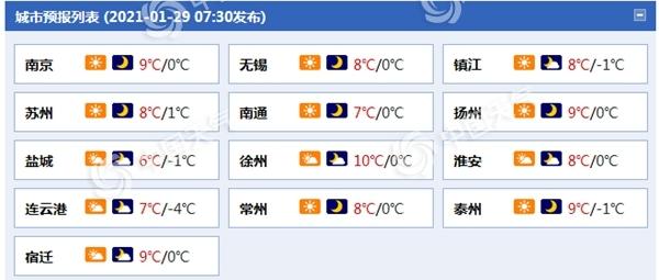 江苏今明两天气温上升 阴雨连绵