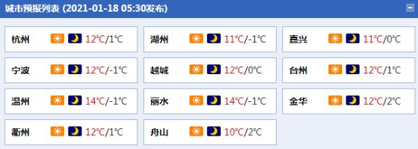 冷!浙南最高气温12-14,森林火险气象等级高,请注意用火安全。浙北最低气温降至0以下,据浙江气象台预报,其他地区最低气温0左右,浙江最近气温比较低,浙南最低气温为3至6,预计今天(1月18日)浙江最高气温将保持在10左右,其他地区最低气温为0至3。                        <sup lang=