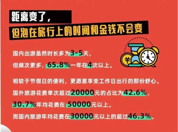 《会玩的中国人》数据揭秘:近5成出境游人群国内旅游花费超3万