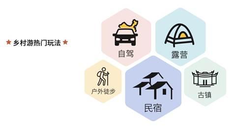 """马蜂窝旅游大数据:年轻游客助力""""乡村游""""线上化发展提速"""