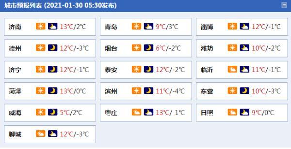 热身!山东周末主要阴天两天 明天半岛的阵风可以达到6级