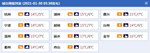 周末浙江气温逐日上升 最高气温近20°c