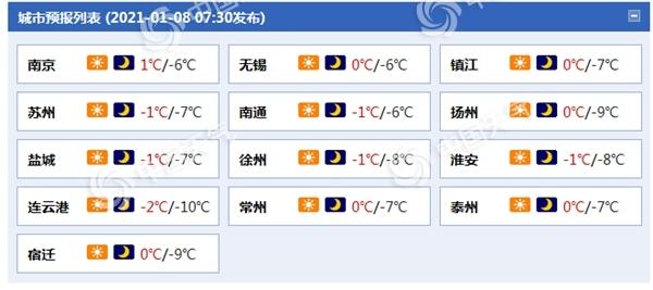 江苏今明天最高气温逐渐升至0℃以上 大部地区仍有冰冻需防护