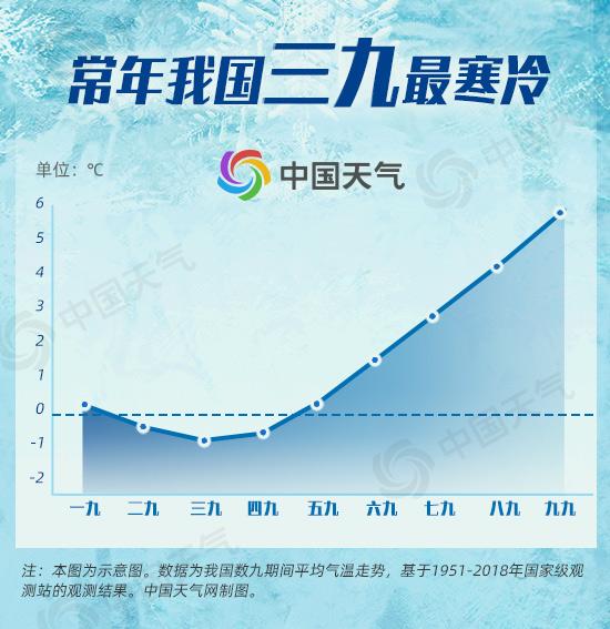 三九来了!熬过异常寒冷的二九之后 三九会更冷吗?-资讯-中国天气网
