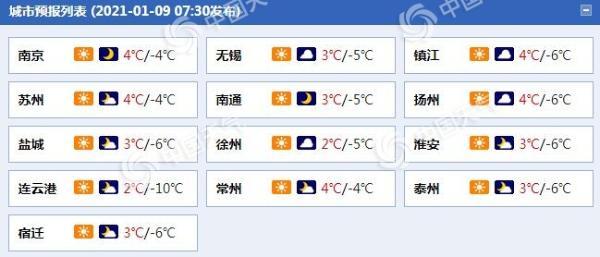 周末两天江苏最高温重回冰点以上 早晚天寒有冰冻