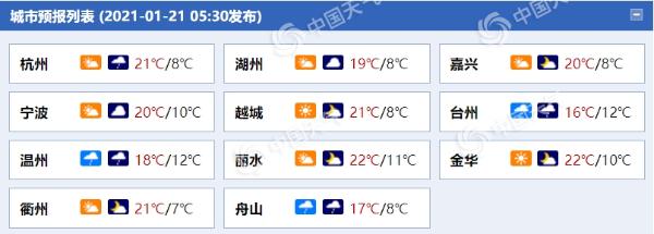 """浙江今天多云 沿海地区的小雨悄悄""""上线"""" 部分地区有中雨"""