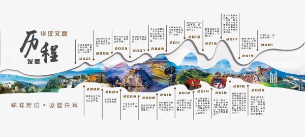 创立20周年 北京华汉旅已完成千余文旅项目规划设计