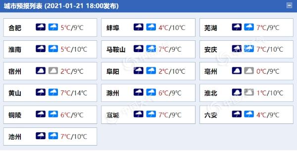 毛毛雨!安徽的平均气温将在今天和明天下降5到7摄氏度