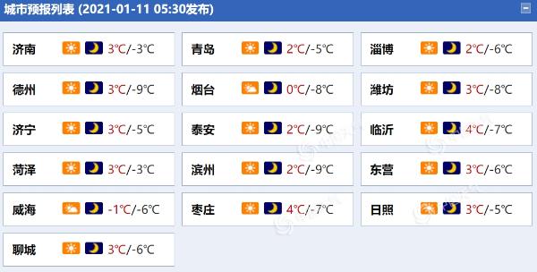 阵风6级!山东半岛短时北风仍强劲 鲁中等地最低气温仅零下8℃