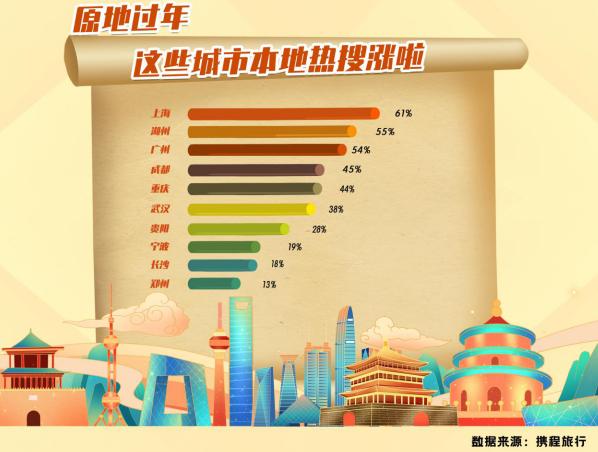 原地过年热度上涨260%,旅客或选择错峰出行
