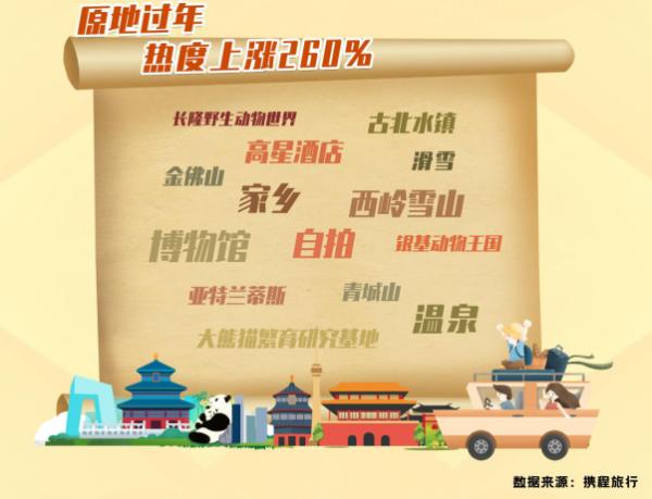 中国新年的热度增加了260% 乘客可能会选择在错误的高峰出行
