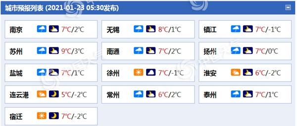今天江苏小雨渐渐结束 早上温度低 需要保暖