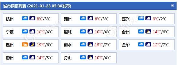 雨雾缠绵!今天浙江大部小雨淅沥 北部和沿海地区有雨雾
