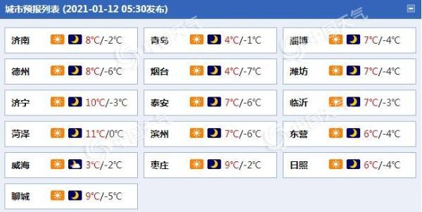 回暖进行时!山东今明天晴天在线 半岛地区今日阵风仍达6级