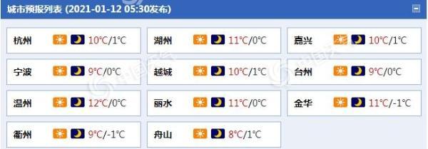 """回暖!浙江未来几天晴天""""控场""""气温升 16日降雨降温又光顾"""