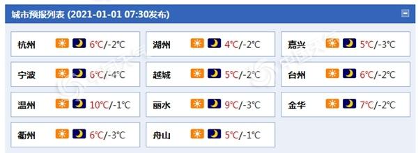 """新年伊始浙江晴冷""""开场"""" 明起大部地区气温缓慢回升"""