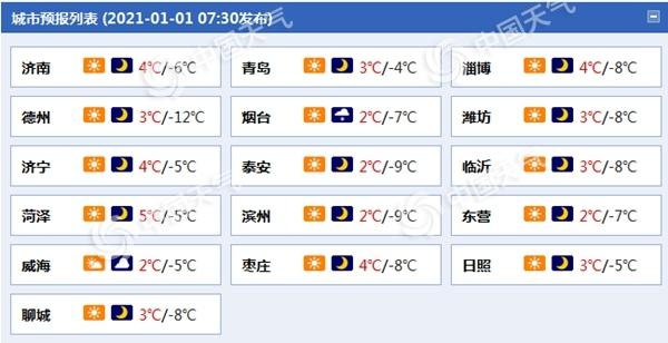 阳光开场!元旦期间山东大部晴到多云 气温明显回升