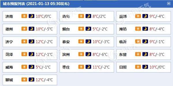 山东今天晴朗多风 15日冷空气再来济南等地最高温重回个位数