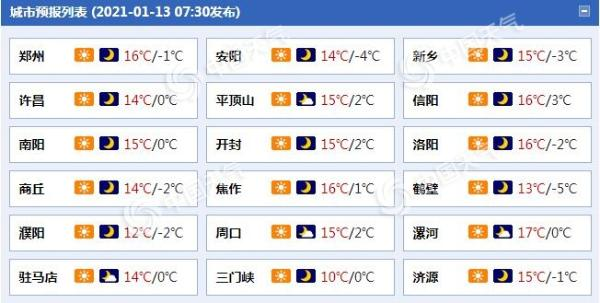 河南今明天继续回暖 后天冷空气来袭郑州等地气温骤降