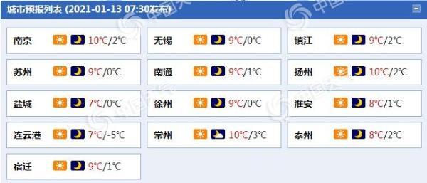 """升升升!江苏阳光""""在岗""""气温升 苏南地区最高气温或达15℃"""