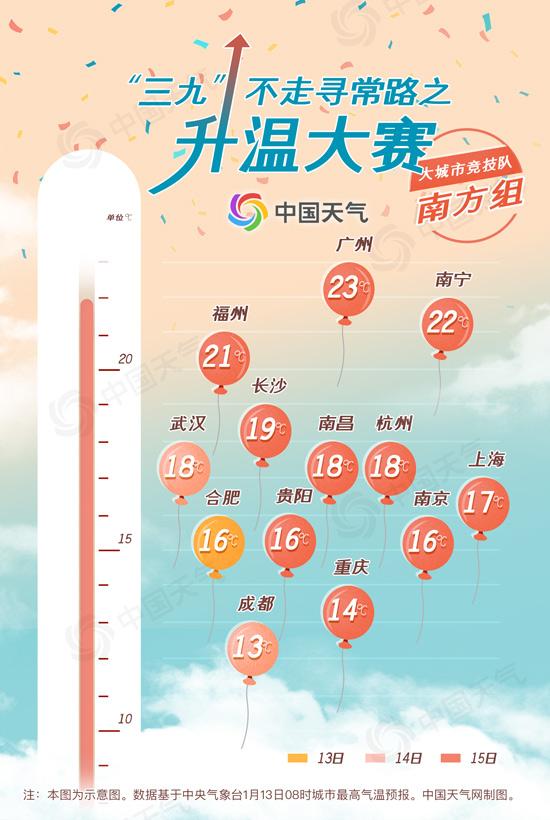 三九暖如三月?全国升温大赛开启 看看你家能升到多少度