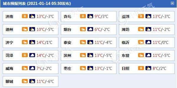 """注意!山东的阳光今天又""""值日""""了 明天 冷空气会带来风雪"""