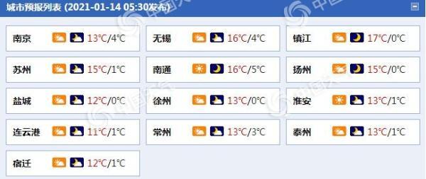 升温继续!江苏沿江和苏南等地今明天最高气温可达16℃