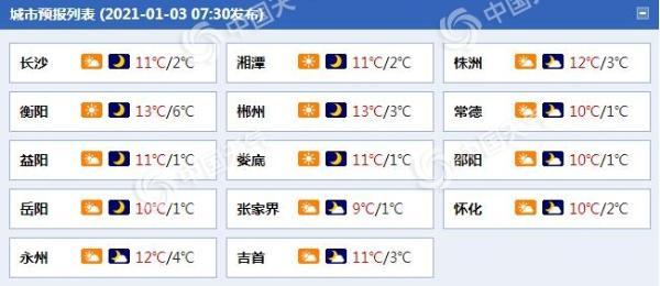 湖南最低气温仅有个位数注意保暖 明后天东部地区有霾