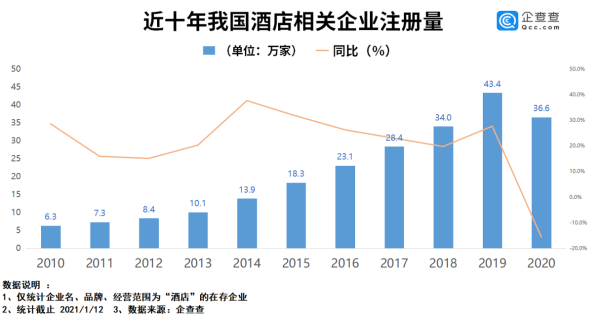2020年酒店相关企业注册量同比降15.7%,Q4新增注册9.8万家