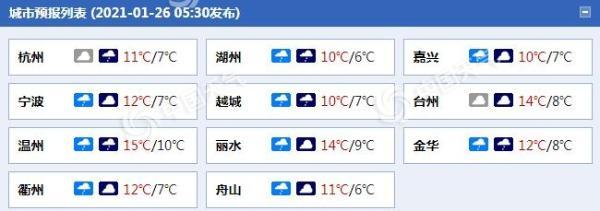 从现在开始浙江北部将有中雨