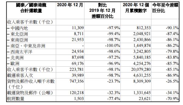 由于新规定或旅客运输能力减少60% 国泰航空12月的载客量仅为18.4%