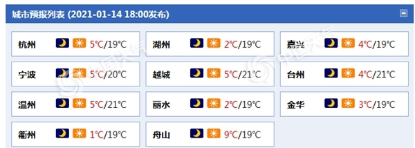 浙江今起三天降温明显 阵风可达7级