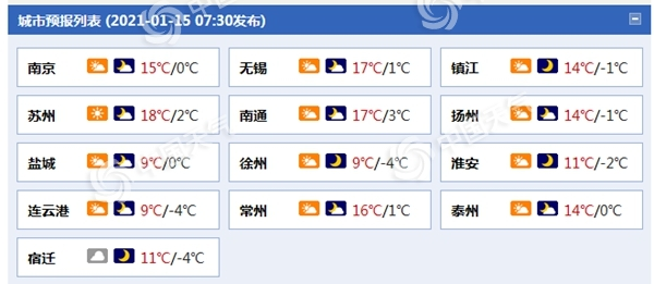 江苏明天最高气温重回个位数 部分地区有冰冻