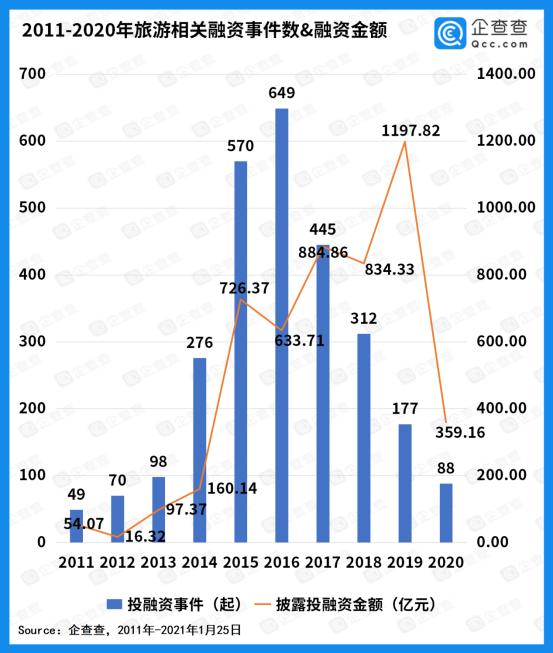 去年旅游行业总融资额360亿,同比下降70%