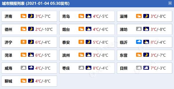 """山东小雨雪中迎今年首个""""打工日"""" 气温低迷防寒保暖是关键"""