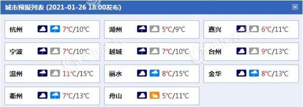 浙江今天有小雨 冷空气影响后天降温